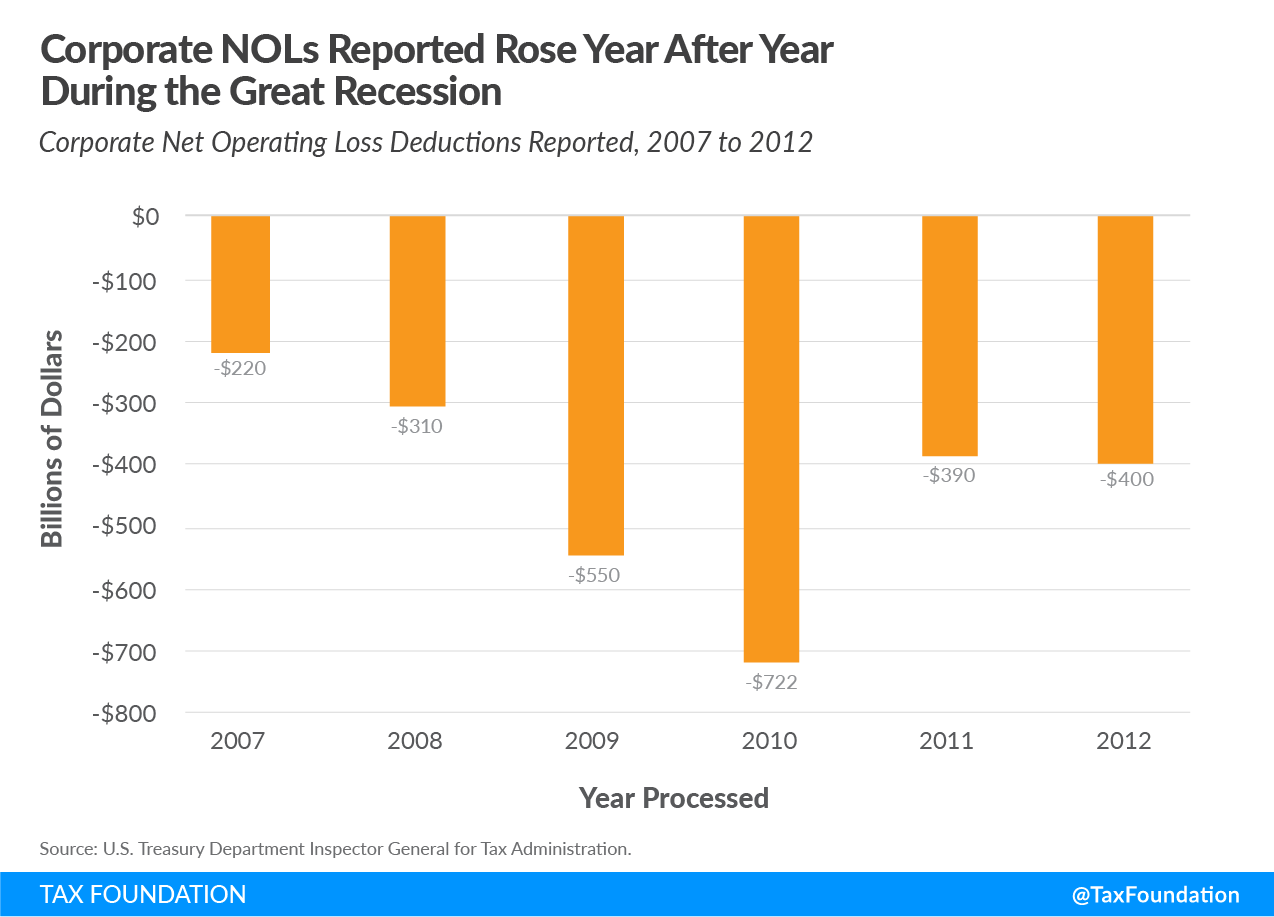 phase 4 coronavirus relief, phase 4 business relief, phase 4 relief net operating loss, cost recovery, corporate NOLs reported rose year after year during the great recession