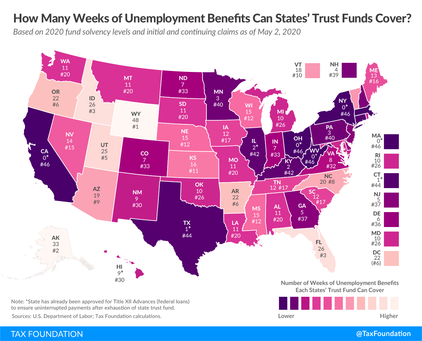 State unemployment funding could run out in weeks, state unemployment trust funds could run out of money, California unemployment trust fund, texas unemployment trust fund, Illinois unemployment trust fund, ohio unemployment trust fund, new york unemployment trust fund, kentucky unemployment trust fund