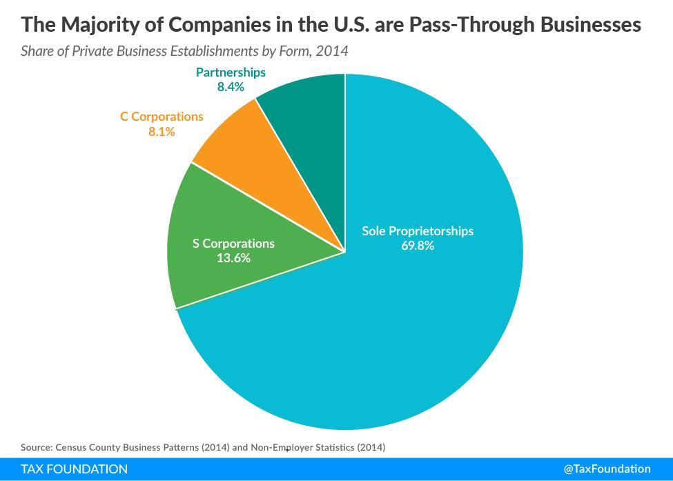 pass-through business tax