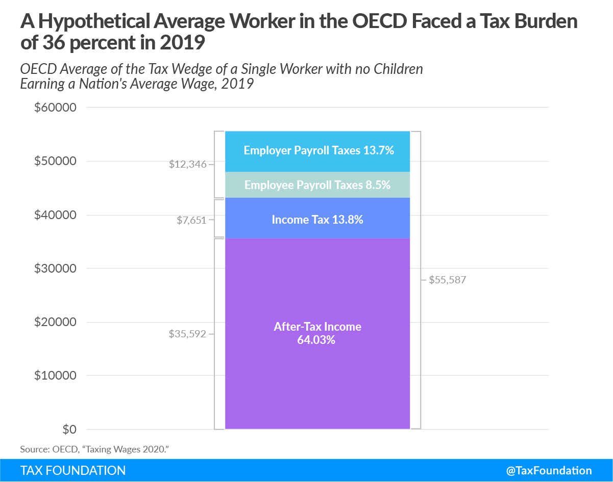 OECD tax burden on labor of 36 percent in 2019