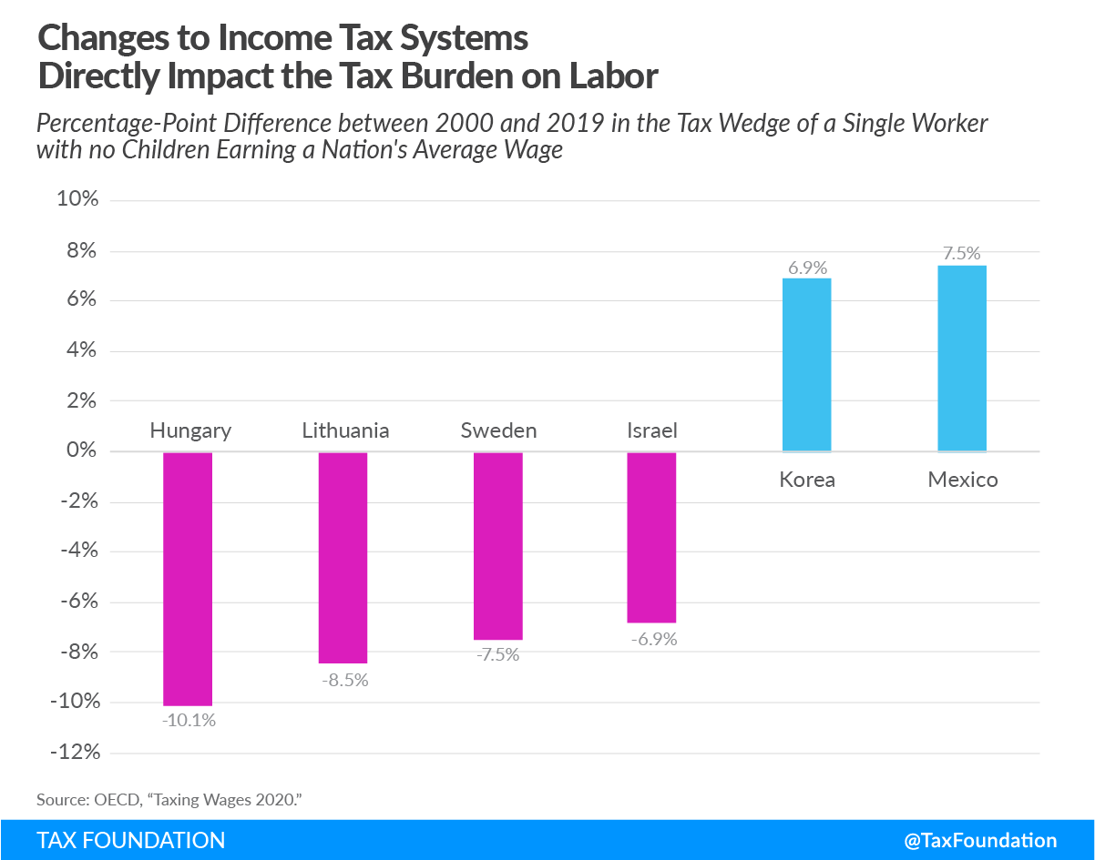 Changes to income tax systems directly impact tax burden on labor