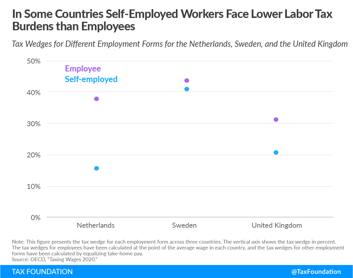 self-employed workers face lower tax burden on labor