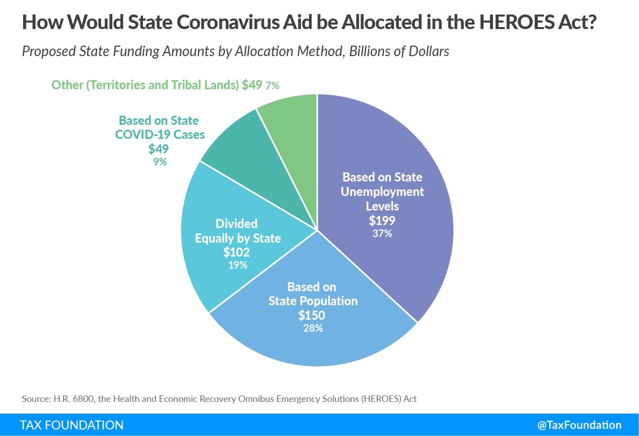 How would state coronavirus aid be allocated in the HEROES Act? HEROES Act state coronavirus aid, HEROES Act state aid