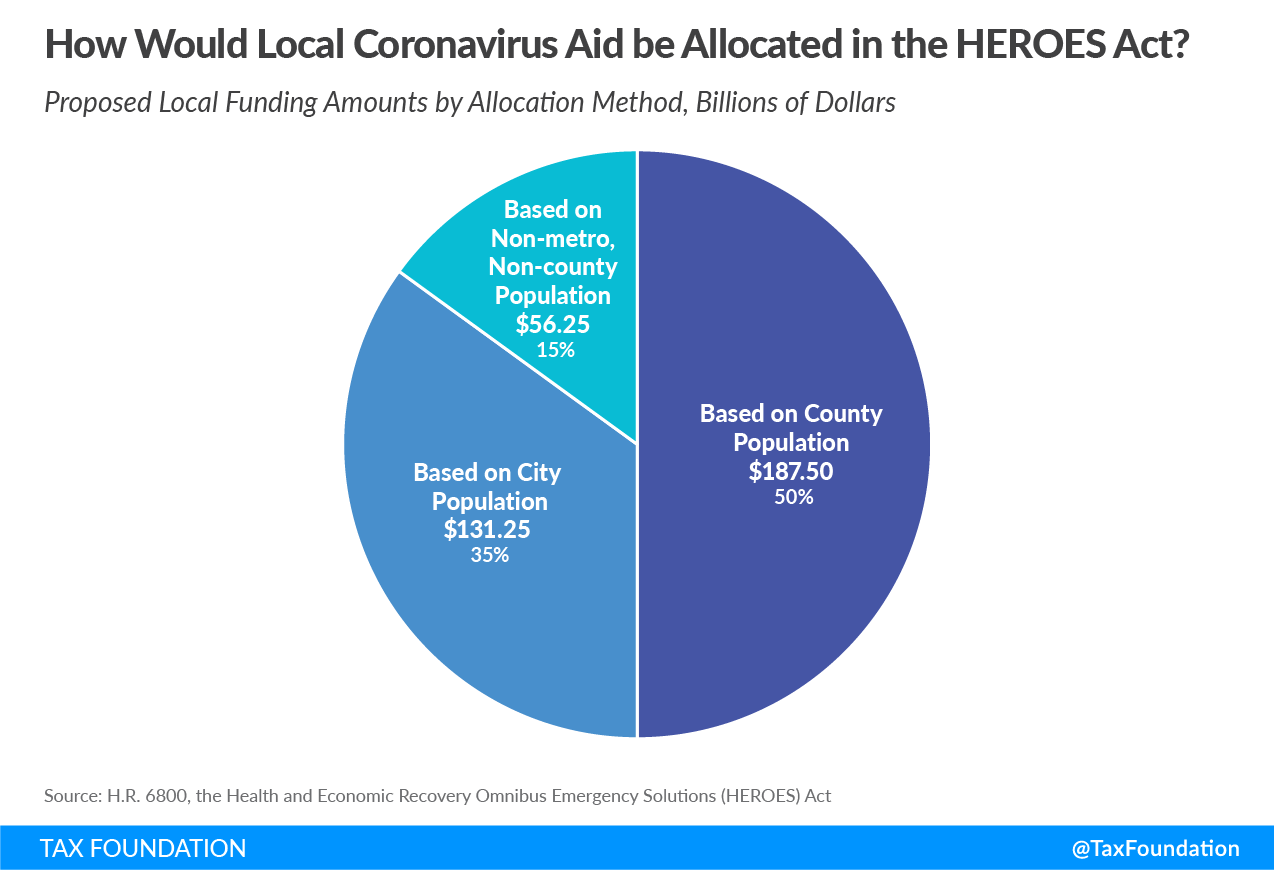 How would local coronavirus aid be allocated in the HEROES Act? HEROES Act local coronavirus aid, HEROES Act local aid
