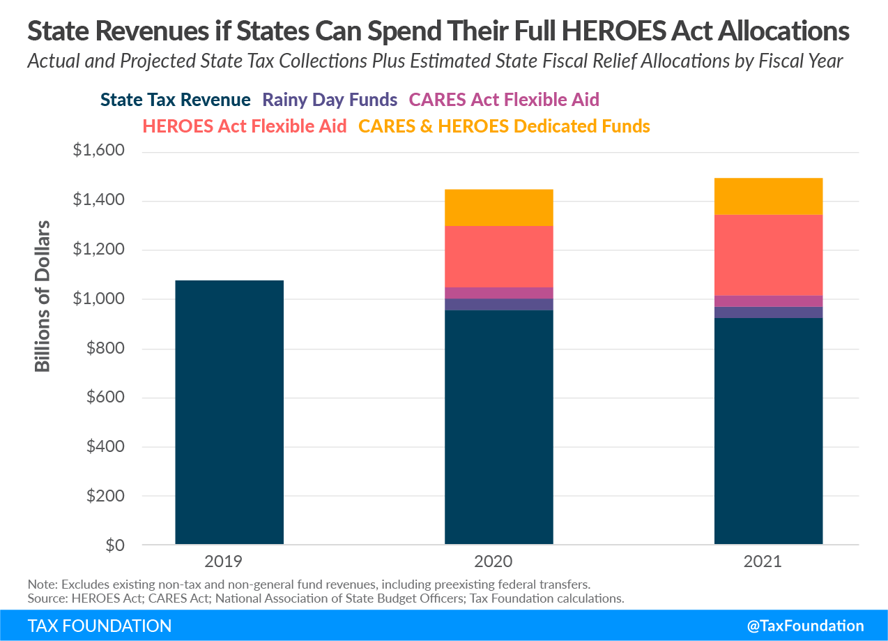 State Revenues if States Can Spend Their Full Heroes Act Allocations, Heroes Act State Aid