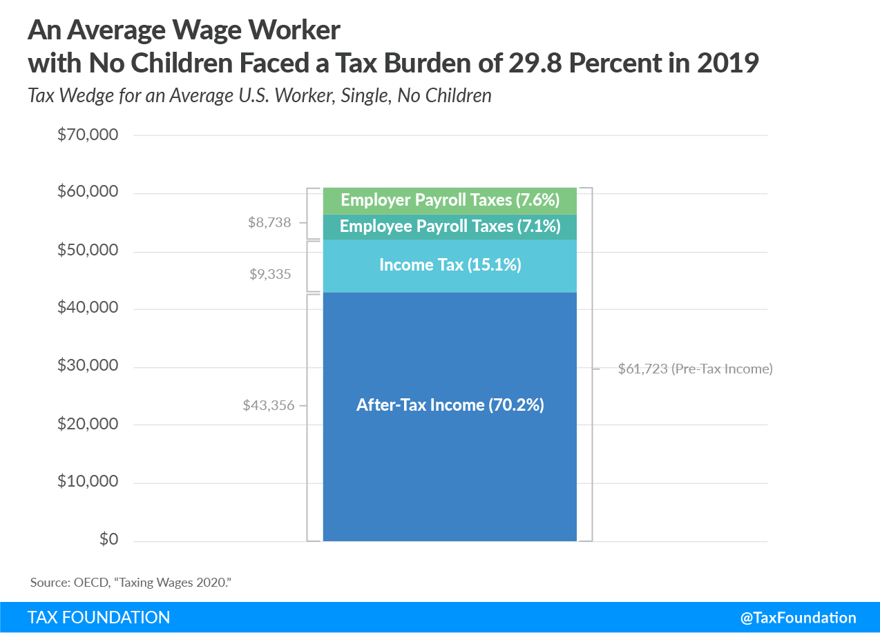 US Tax Burden on Labor for Single Workers with No Children, In 2019, the United States' tax wedge for a single worker with no children was 29.8 percent, below the OECD average of 36 percent. Put another way, a worker in the United States in 2019, making an average wage of $61,723 annually, kept 70.2 percent of that income, or $43,356.