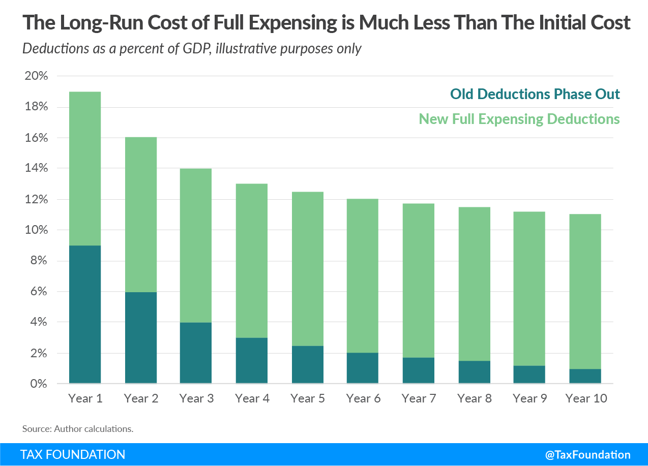 the long-run cost of full expensing is much less than the initial cost, neutral cost recovery for buildings, neutral cost recovery for structures