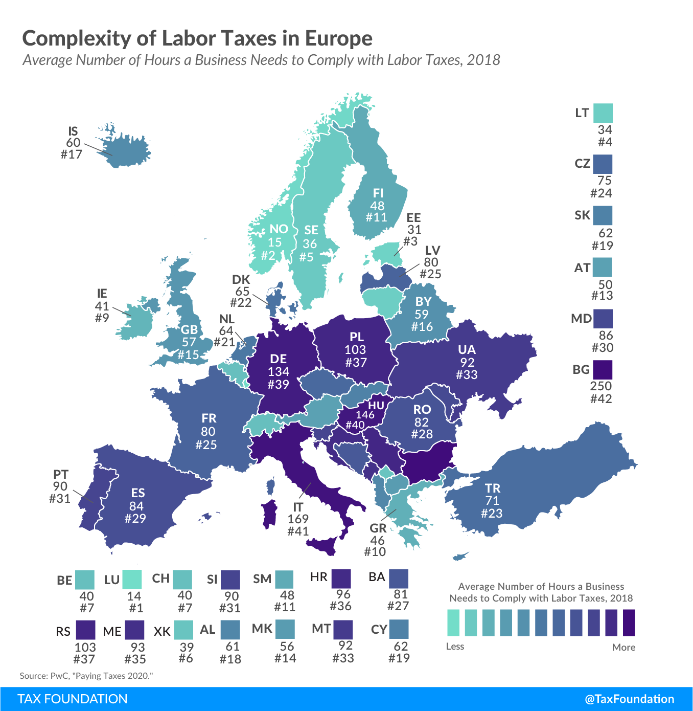 Complexity of labor taxes in Europe, labor tax administrative burden in Europe, 2020 tax compliance rules
