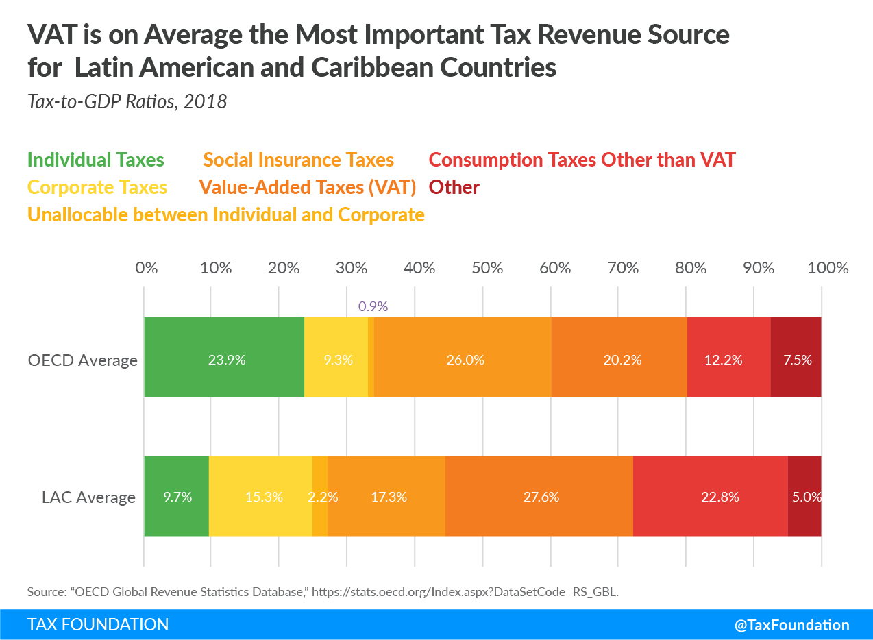 VAT is on average the most important tax revenue source for Latin America and Caribbean. LAC, Latin America tax revenue, Tax revenue in Latin America, Value-Added Tax, Consumption Taxes