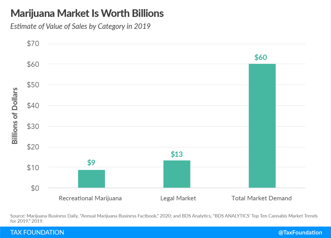 marijuana market is worth billions of dollars, recreational marijuana market, cannabis market
