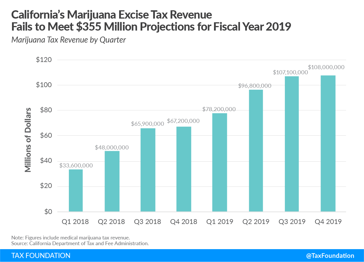 California marijuana excise tax revenue fails to meet marijuana tax collections projects, recreational marijuana tax revenue, cannabis tax revenue