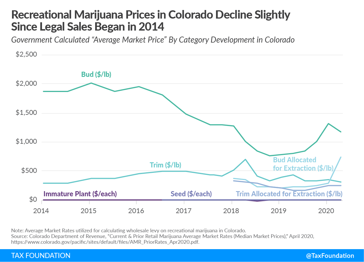 recreational marijuana prices in colorado decline slightly due to legal sales, recreational marijuana tax revenue Colorado, cannabis