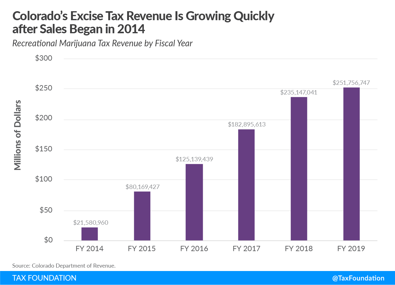 Colorado excise tax revenue, Colorado recreational marijuana tax revenue, cannabis tax revenue
