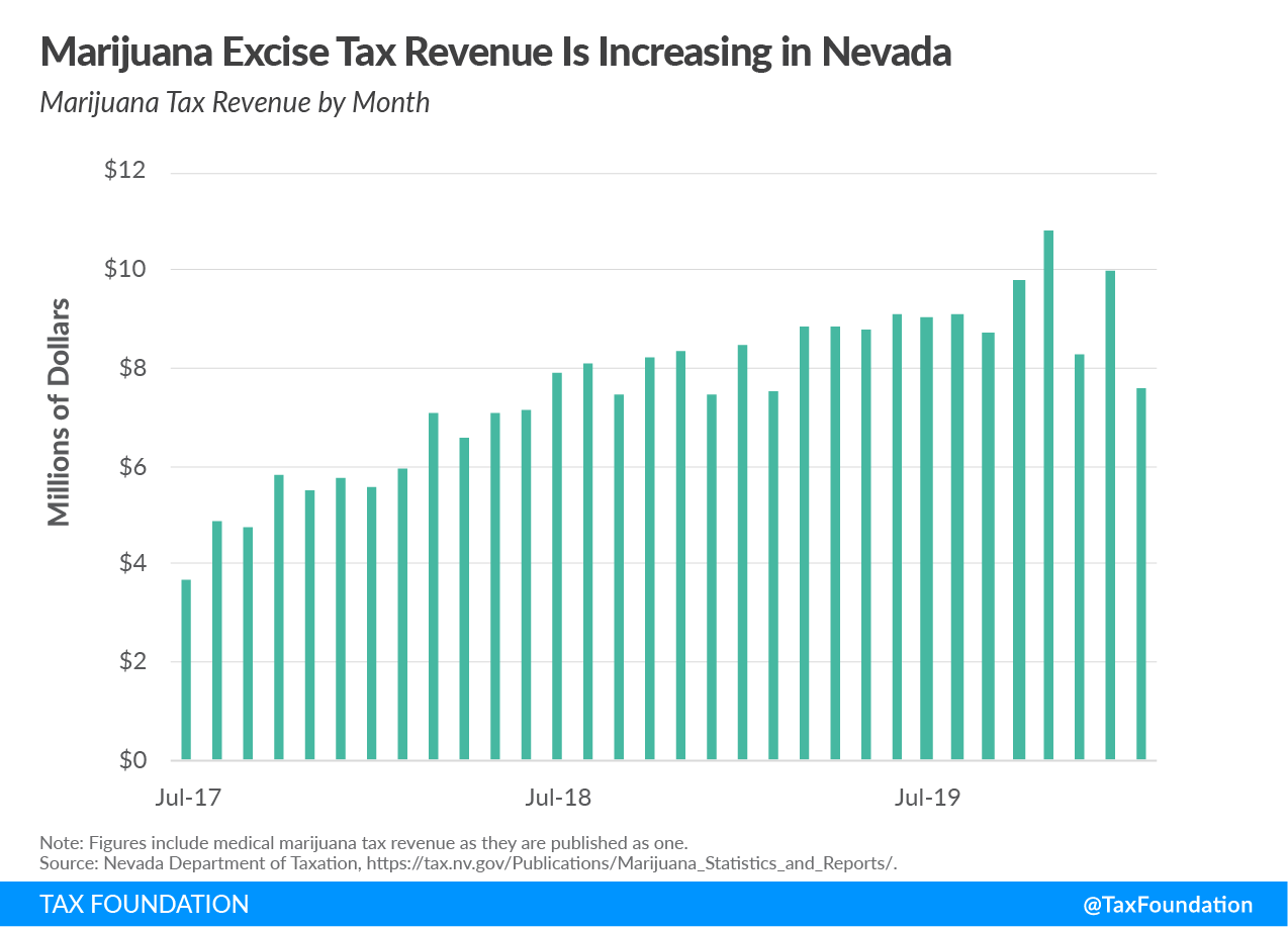 Nevada recreational marijuana tax revenue, Nevada cannabis tax revenue