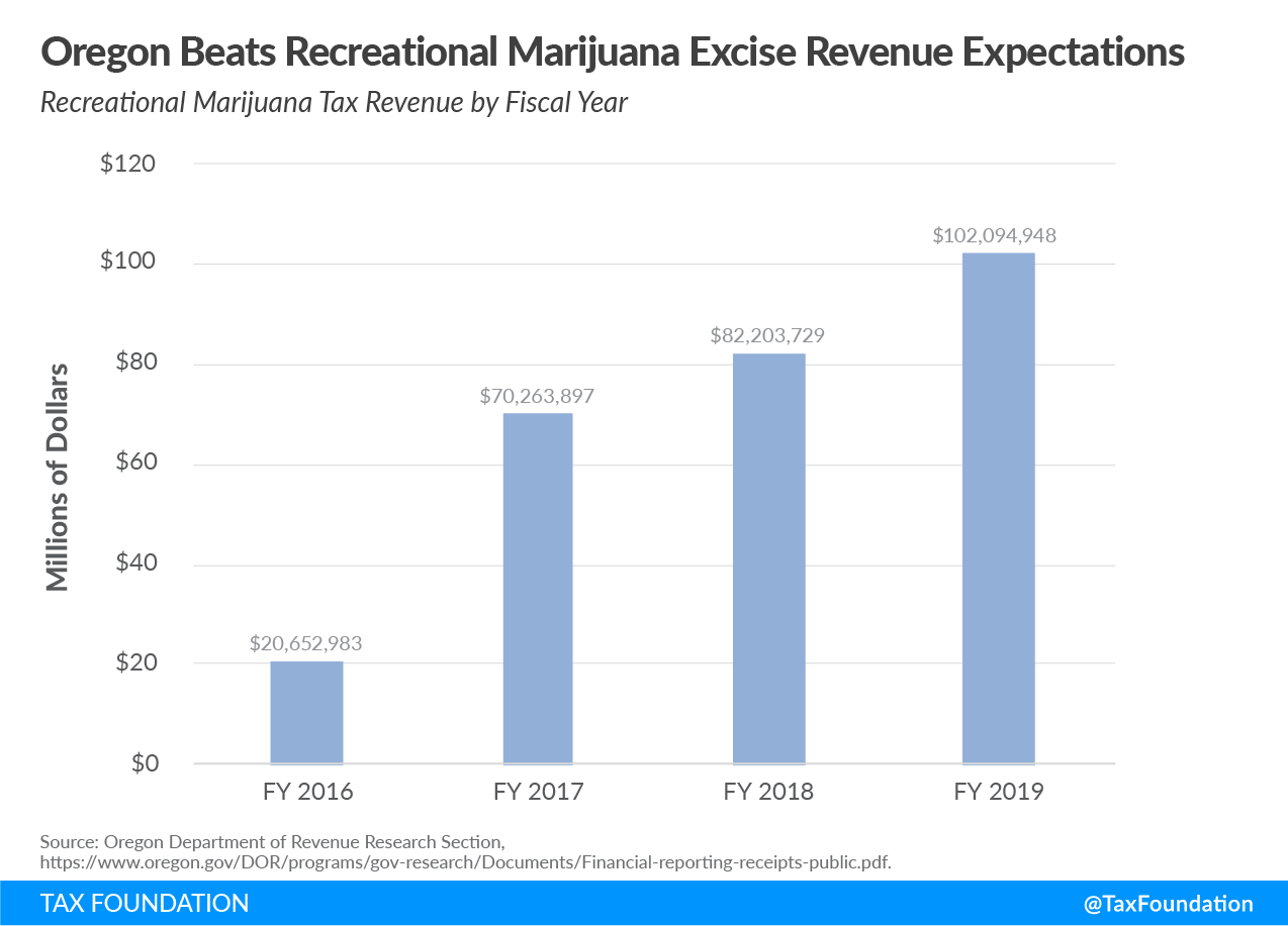Oregon recreational marijuana tax revenue, Oregon cannabis tax revenue