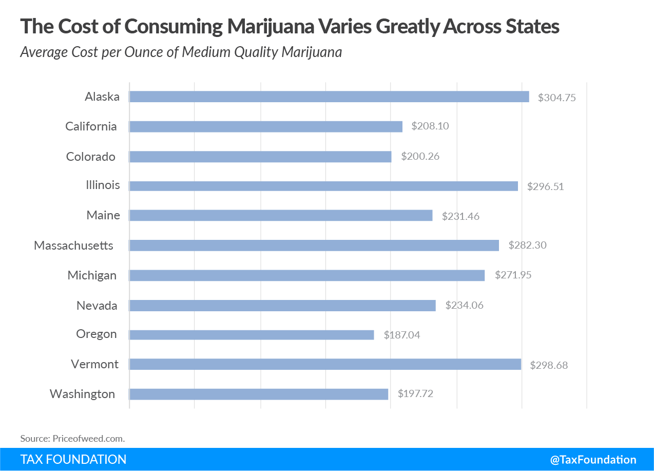 cost of consuming marijuana, recreational marijuana tax revenue, cannabis tax revenue