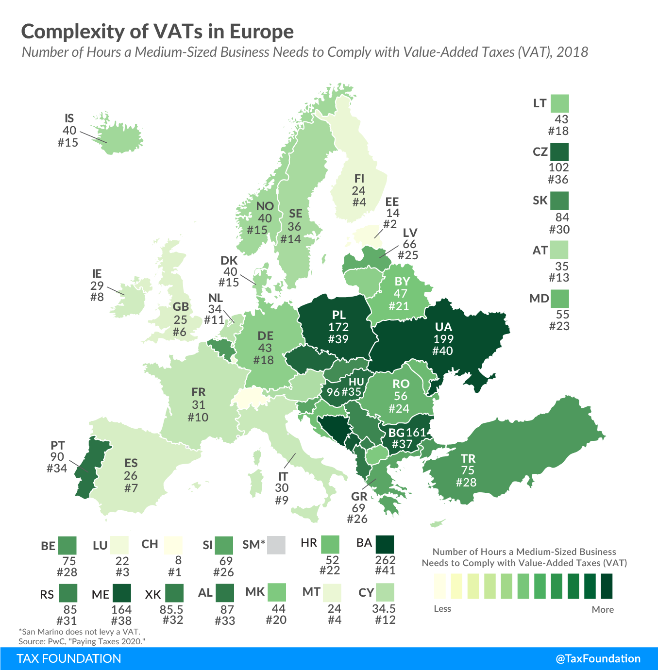 VAT complexity in Europe, complexity of VATs in Europe, Value Added Tax complexity in Europe, Value-Added Tax administrative tax burden in europe 2020, VAT administrative tax burden europe 2020