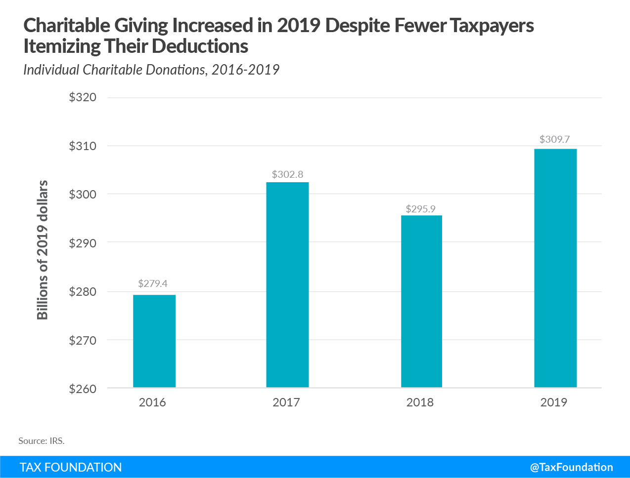 tax cuts and jobs act charitable giving, tax cuts and jobs act charitable deduction, tax cuts and jobs act affect charitable giving, charitable contributions, charitable donations
