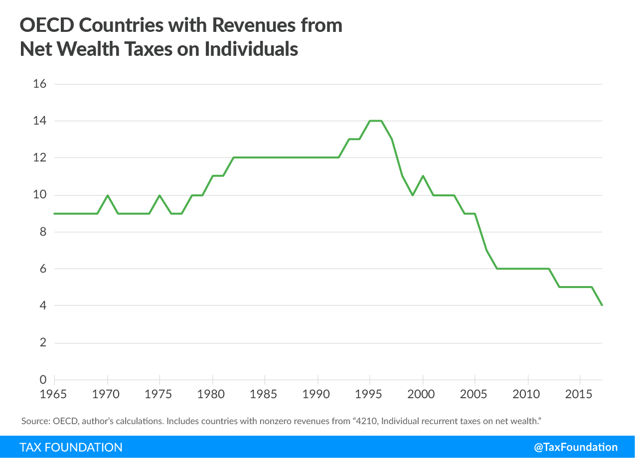 OECD countries with revenues from net wealth taxes on individuals, wealth tax warren