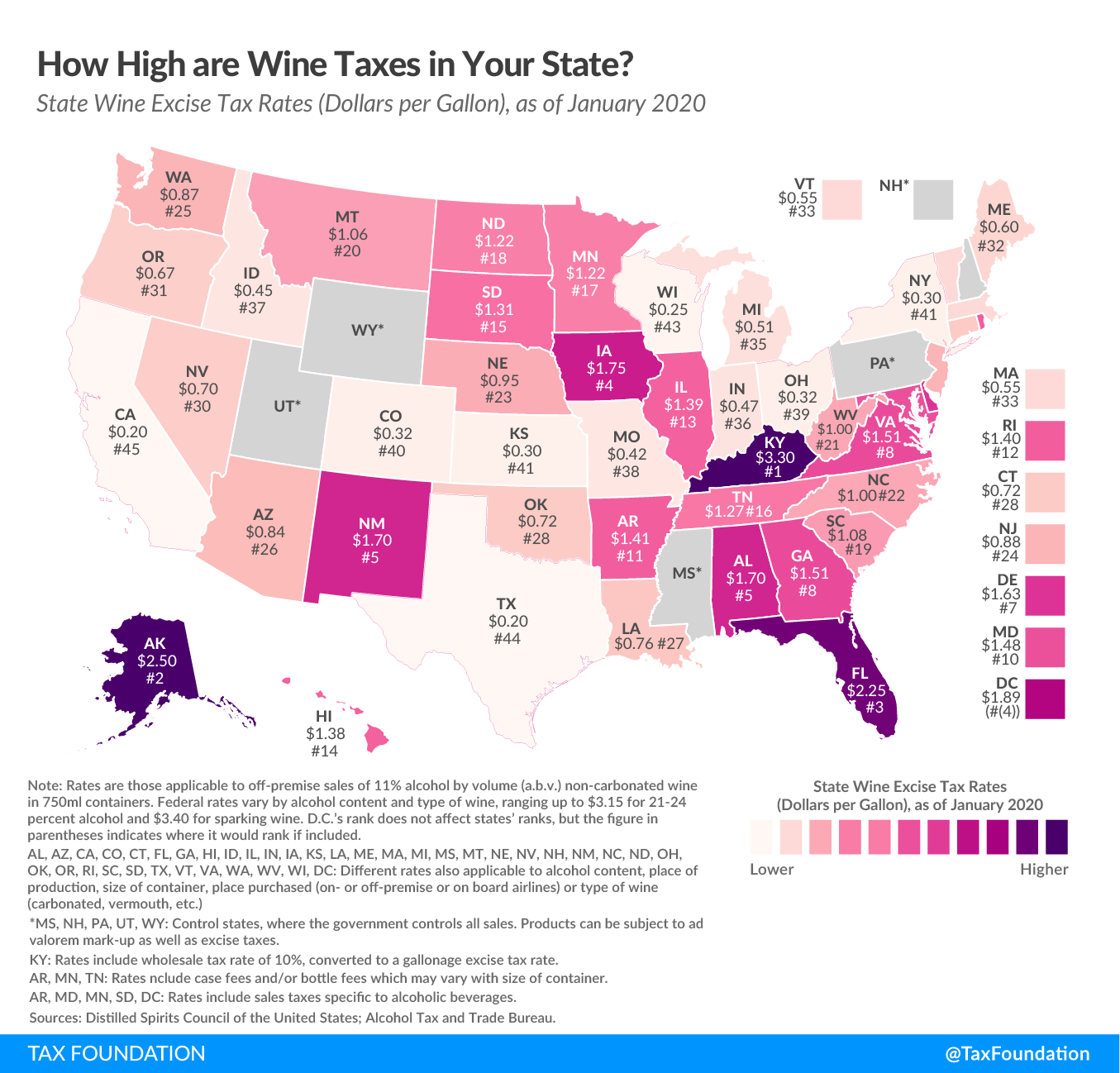 State wine taxes, State excise tax rates on wine, state wine tax rates 2020