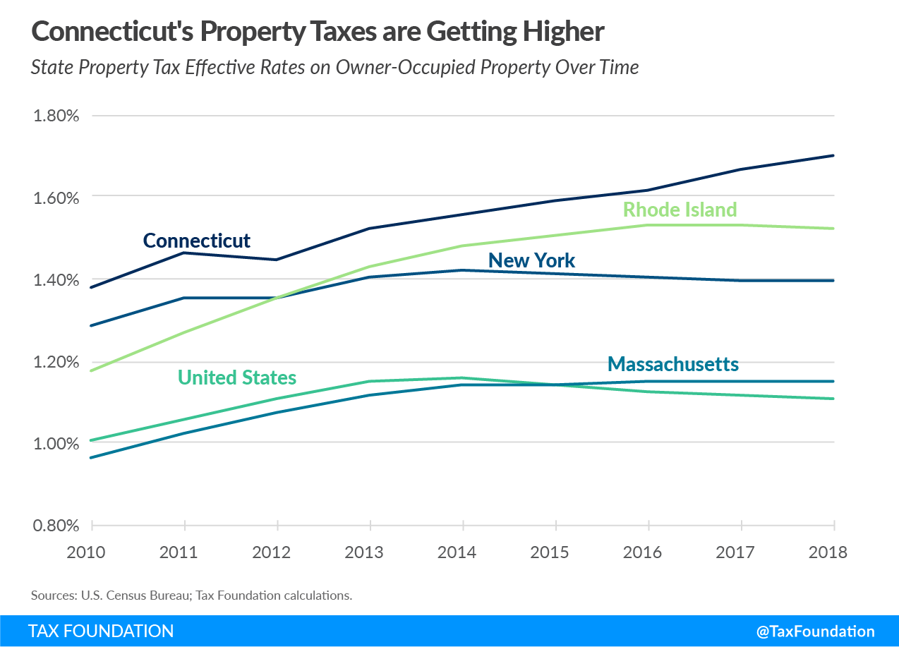Connecticut property tax limitations, Connecticut property taxes, property taxes in Connecticut