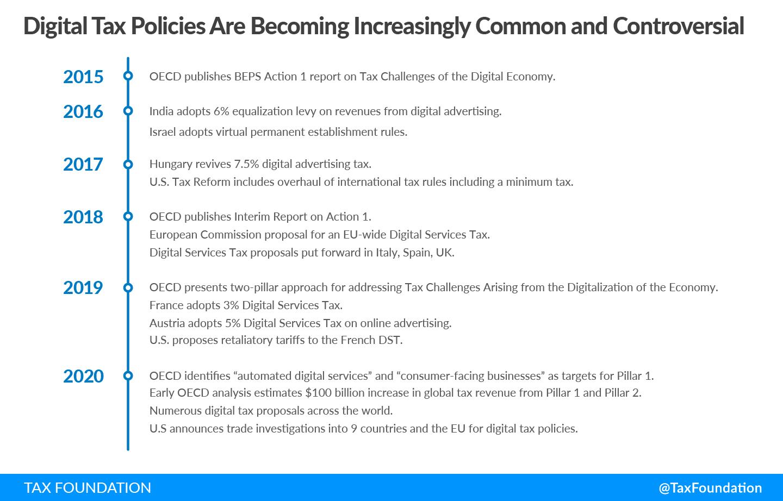 oecd digital tax project