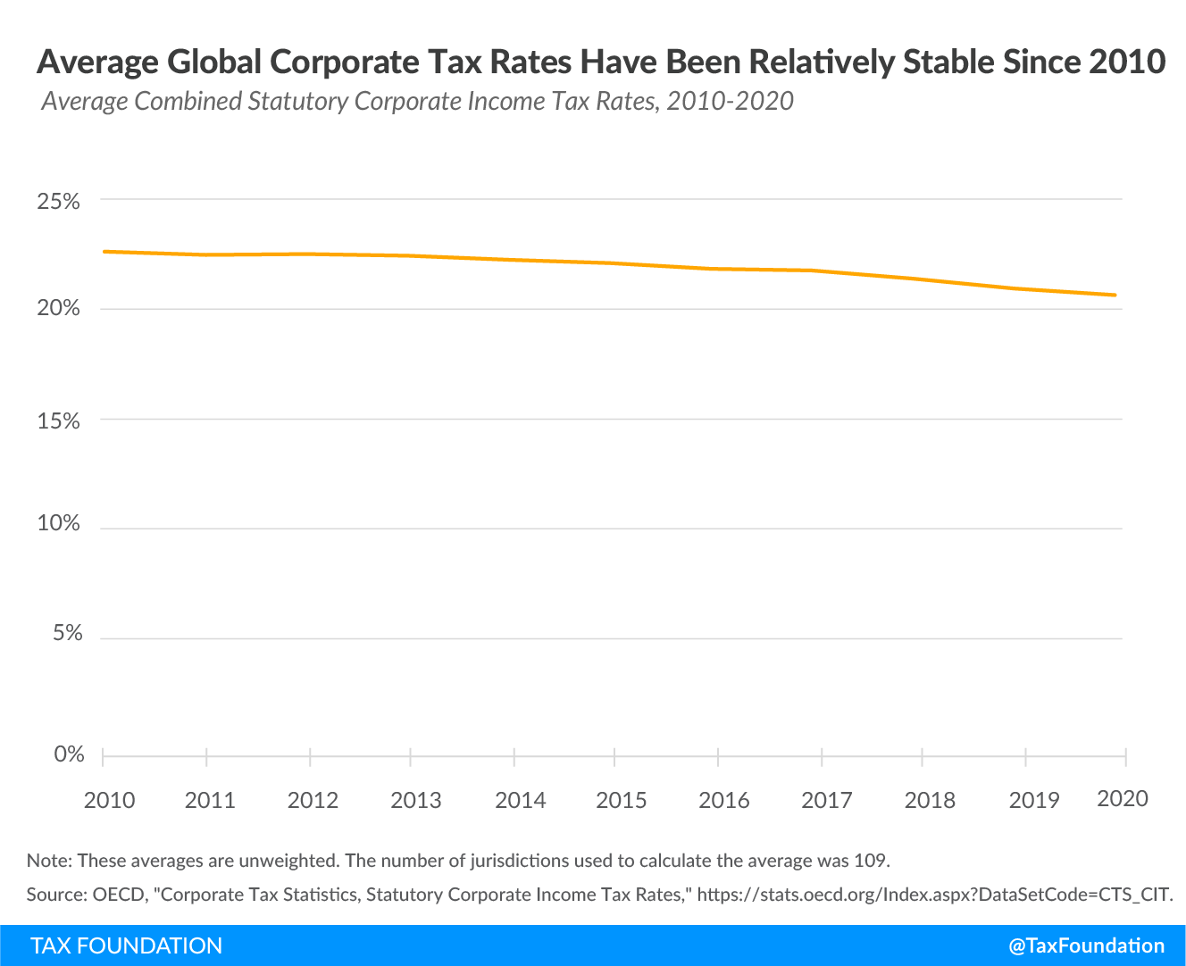 trends in corporate revenues, corporate tax trends, global minimum tax, minimum taxes, tax conflict