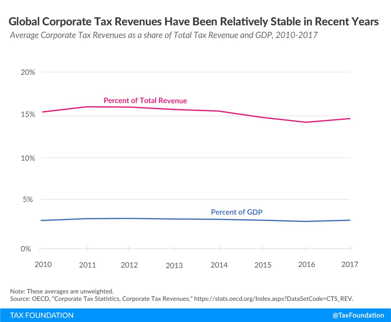 trends in corporate revenues, corporate tax trends, global minimum tax, minimum taxes, tax conflict