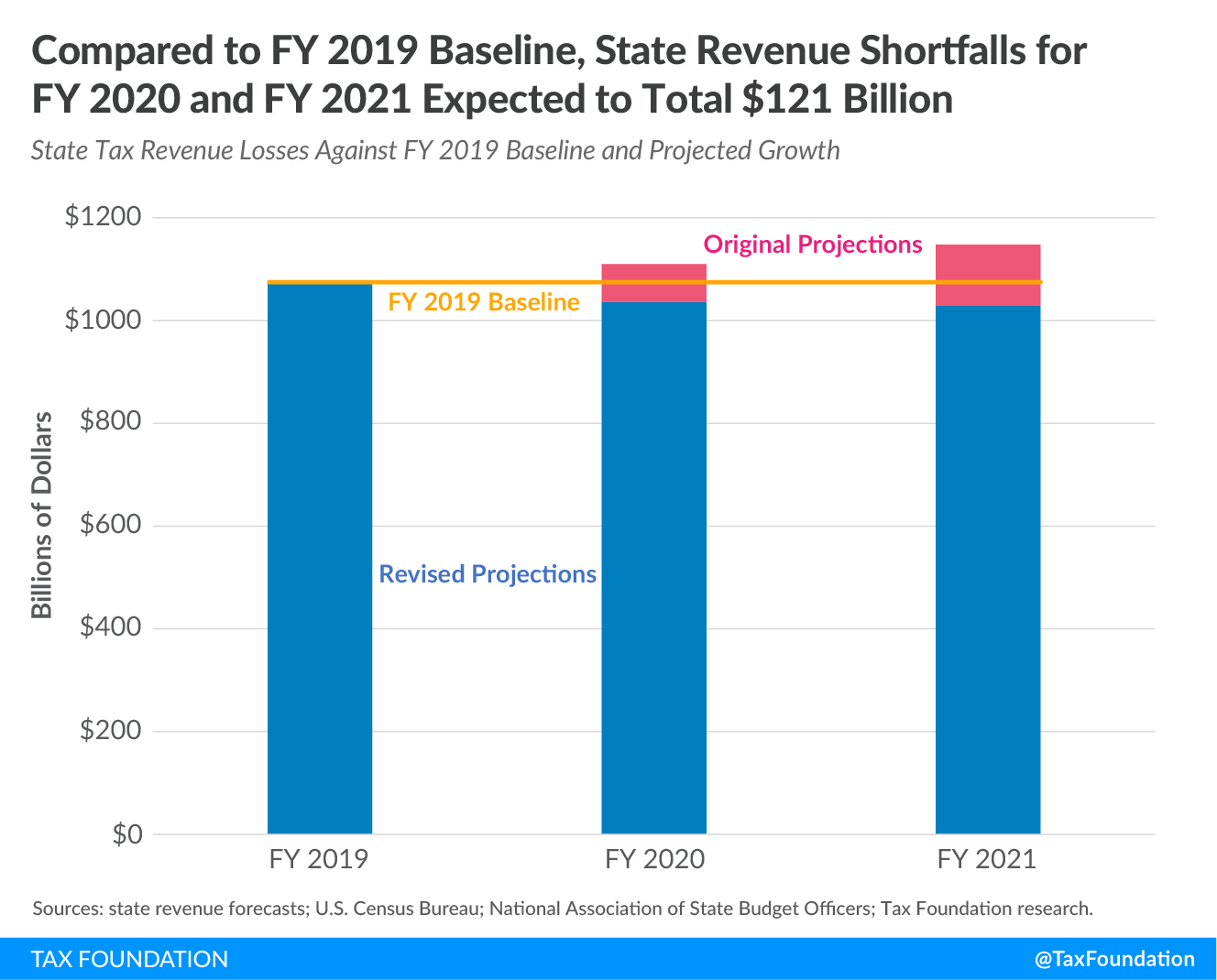 state revenue forecasts, state budget forecasts, projected state revenue losses