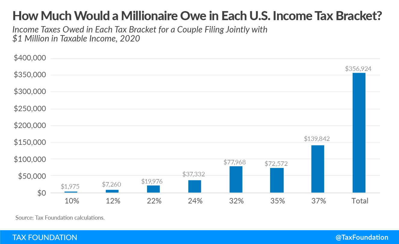 How Much Would a Millionaire Owe in Each Income Tax Bracket?