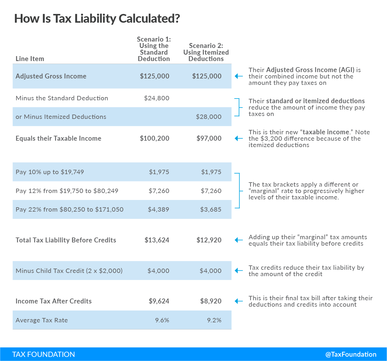 Tax Basics - How Is Tax Liability Calculated, adjusted gross income, average tax rate, child tax credit, earned income tax credit, individual income tax, itemized deduction, marginal tax rate, standard deduction, tax credit, tax deduction, taxable income