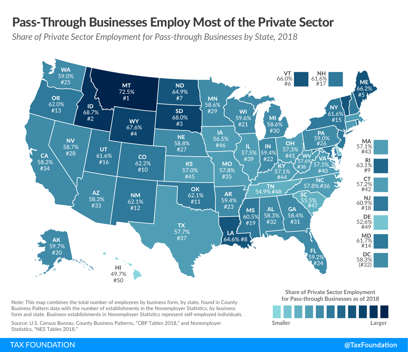 Pass-through businesses employ most of the private sector. Pass through businesses tax rates by state