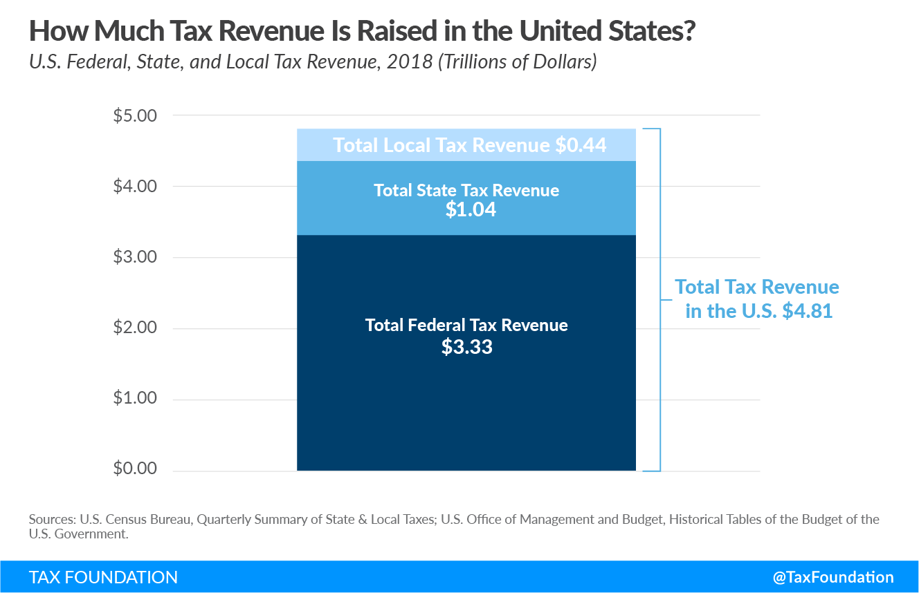 How much tax revenue is raised in the U.S.