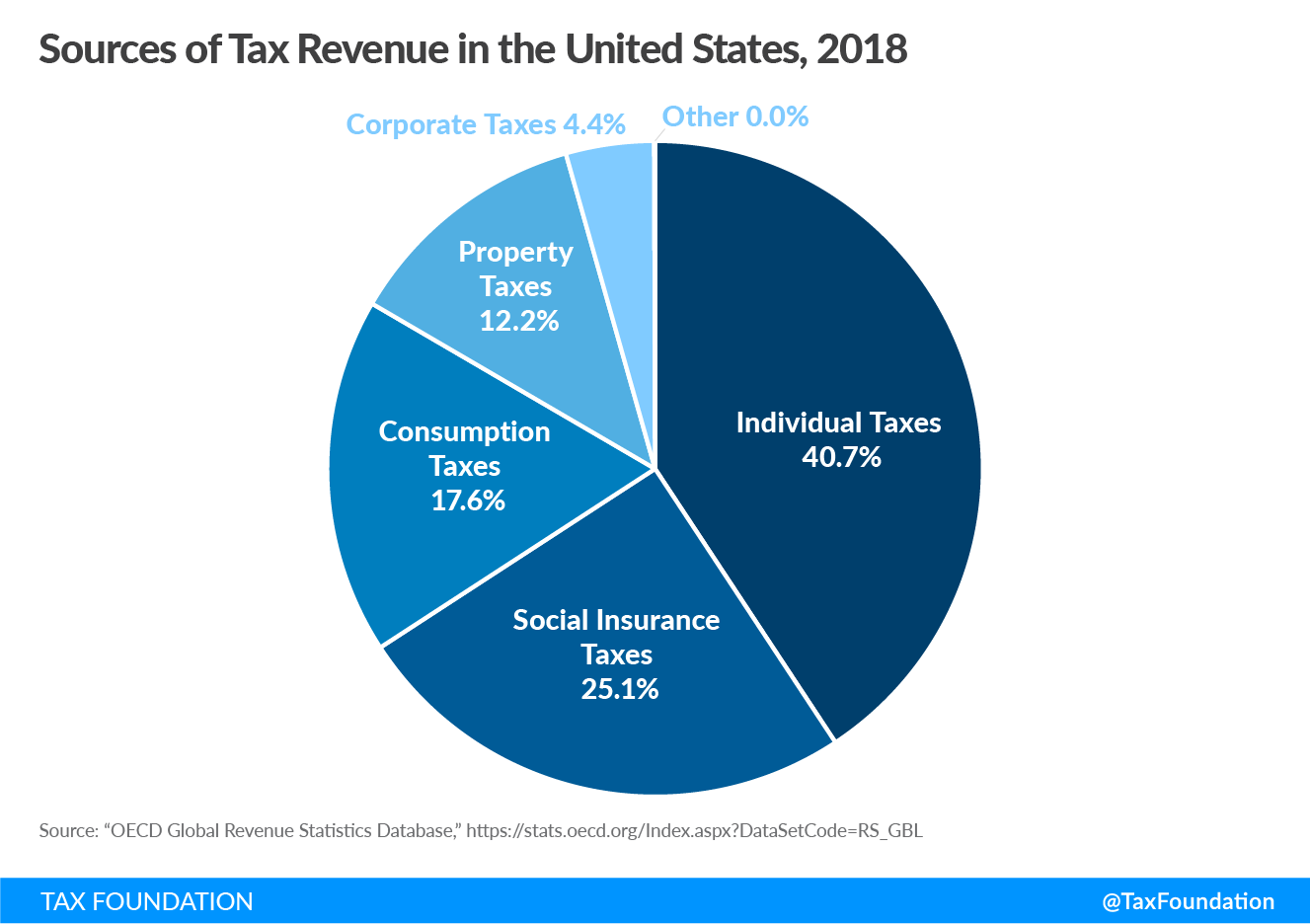 Sources of Tax Revenue in the United States, individual income tax