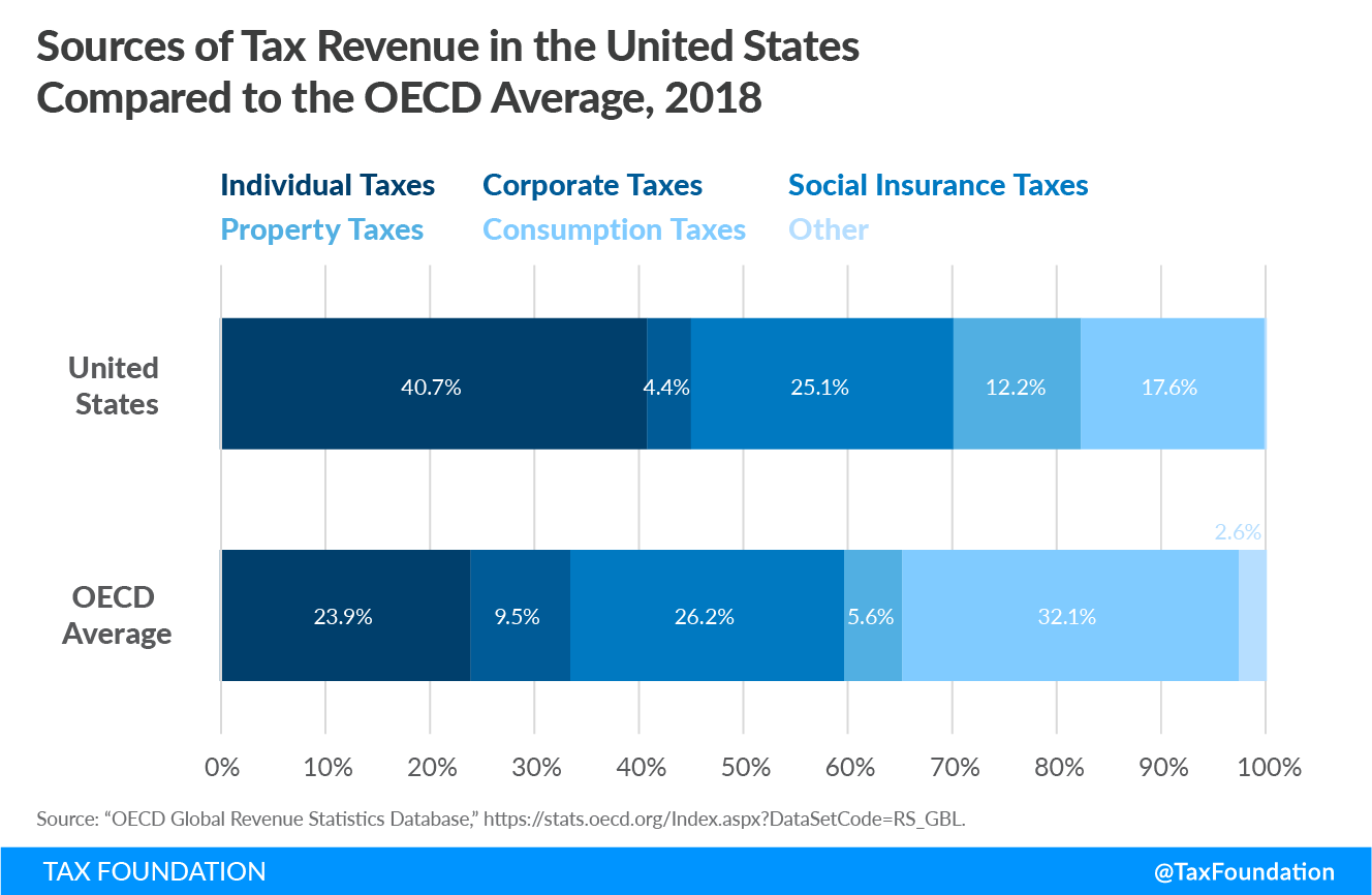 Sources of Tax Revenue in the United States Compared to the OECD Average, 2018 individual income tax