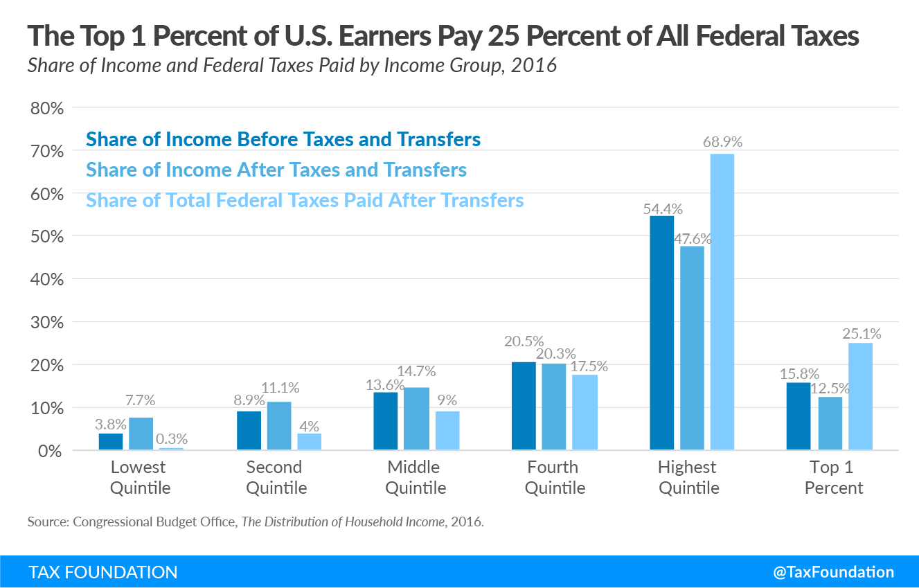 The Top 1 Percent of U.S. Earners Pay 25 Percent of All Federal Taxes, federal individual income tax