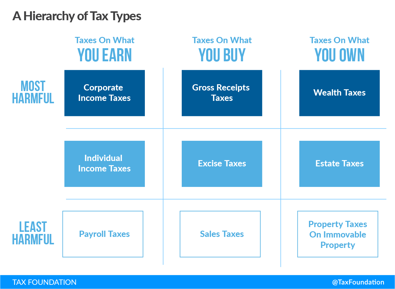 A Hierarchy of Tax Types
