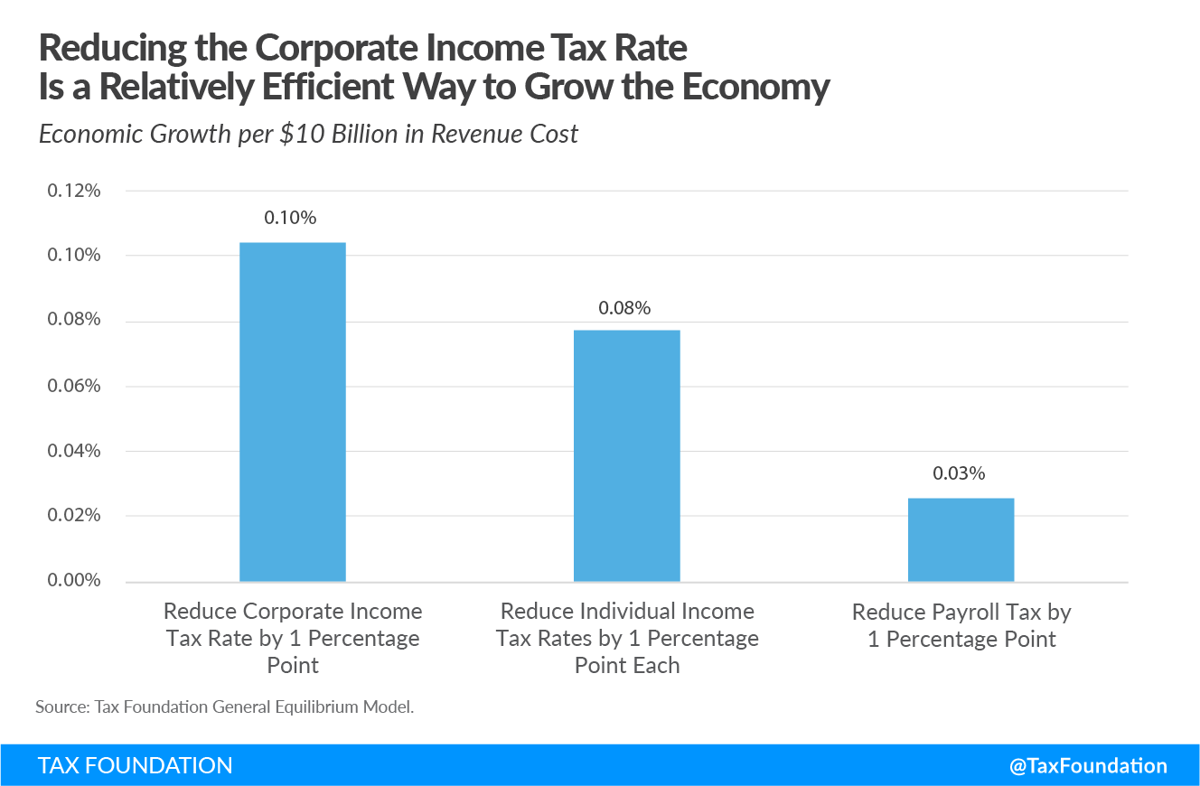 Reducing the Corporate Income Tax Rate Is an Efficient Way to Grow the Economy