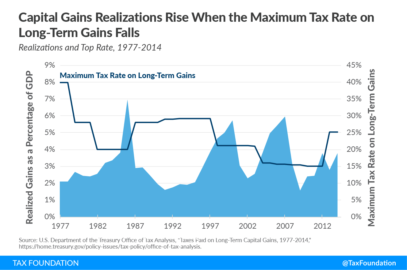 Tax policy in the real world, taxes in the real world, the weird ways taxes impact behavior
