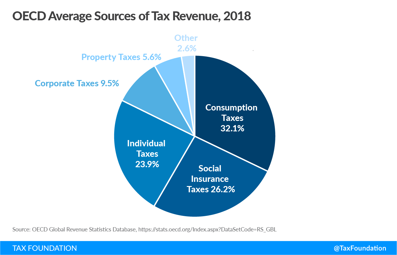 OECD Average Sources of Tax Revenue 2018