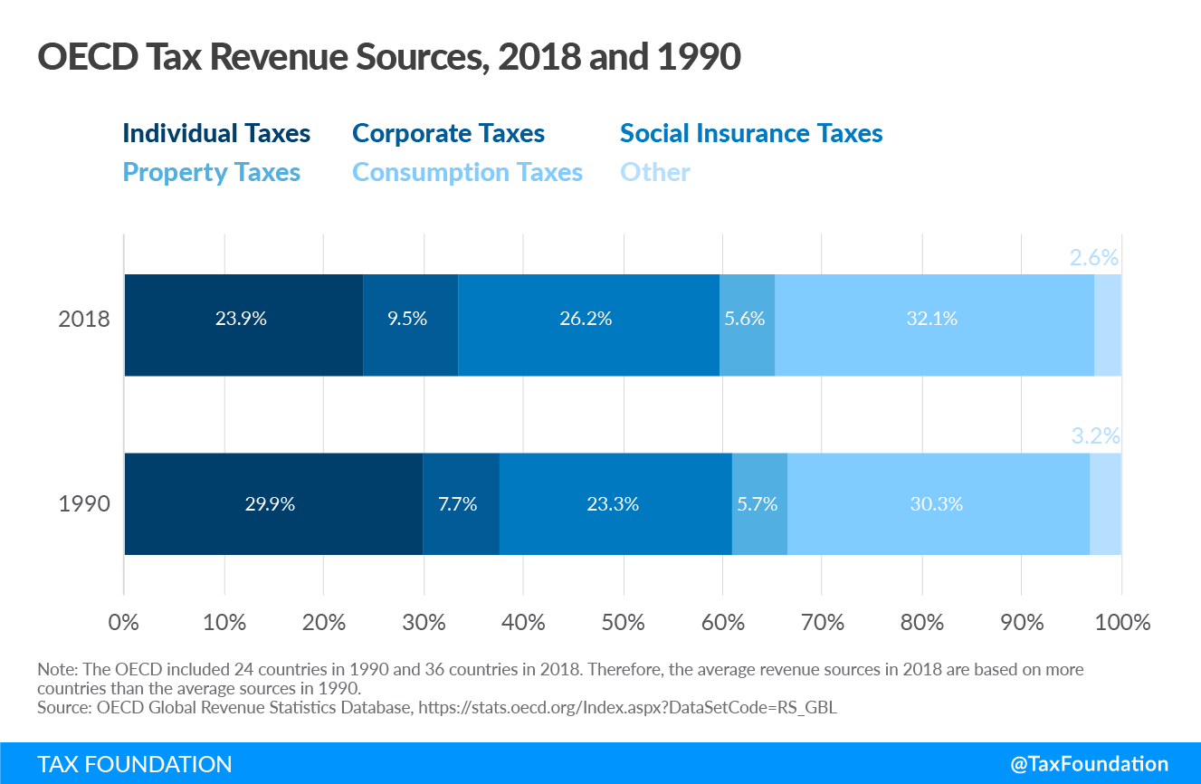 OECD Tax Revenue Sources 2018 and 1990