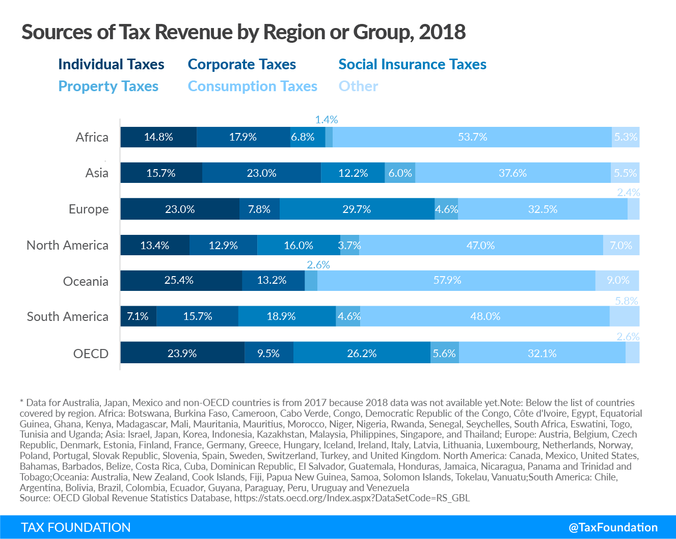 Sources of Tax Revenue by Region or Group 2018