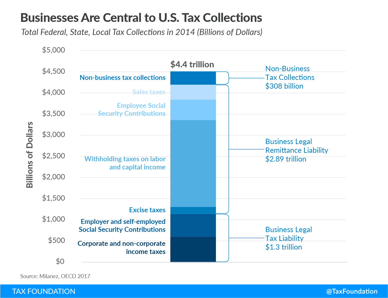 Businesses Are Central to US Tax Collections