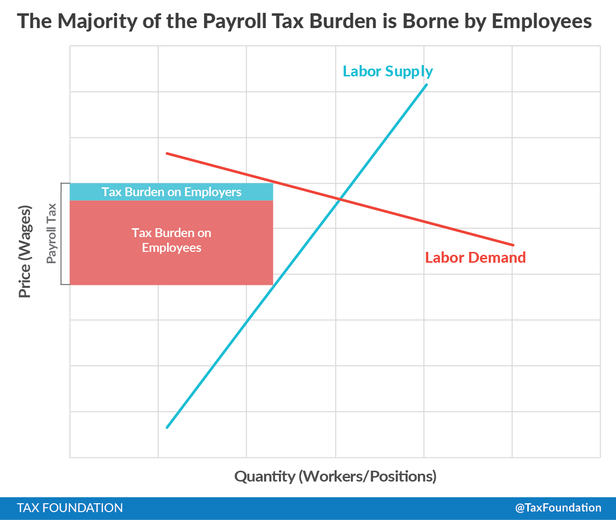 payroll tax burden is borne by employees