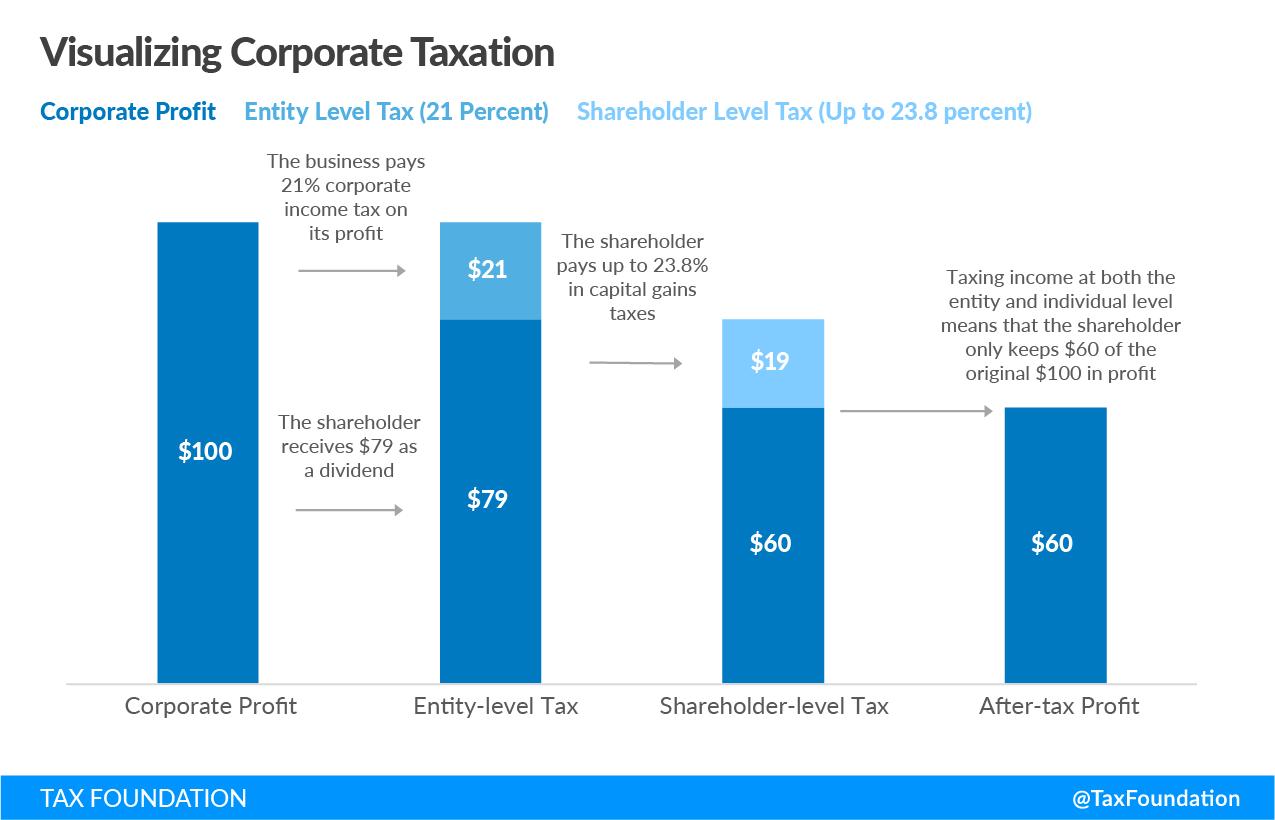 c corporation tax, c corp tax