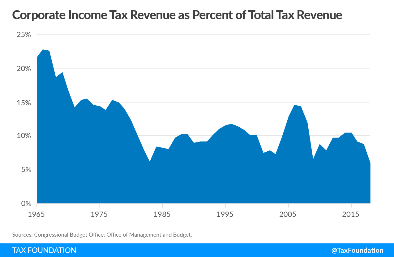 corporate income tax revenue