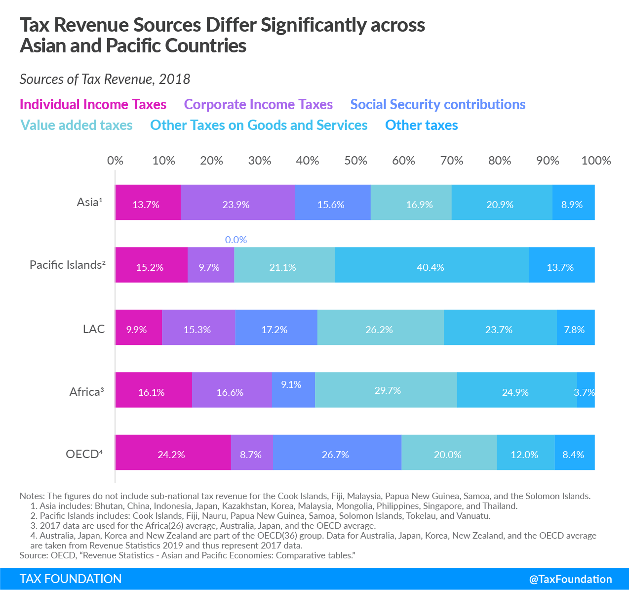 China tax system, China sources of tax revenue, Japan tax system, Japan sources of tax revenue, South Korea tax system, South Korea sources of tax revenue, Australia tax system, Australia sources of tax revenue, New Zealand tax system, New Zealand sources of tax revenue