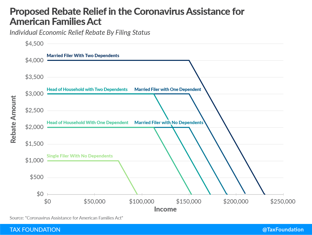 Coronavirus Assistance for American Families Act, $1,000 stimulus checks, second round of stimulus checks, Bill Cassidy, Steve Daines, Mitt Romney, Marco Rubio