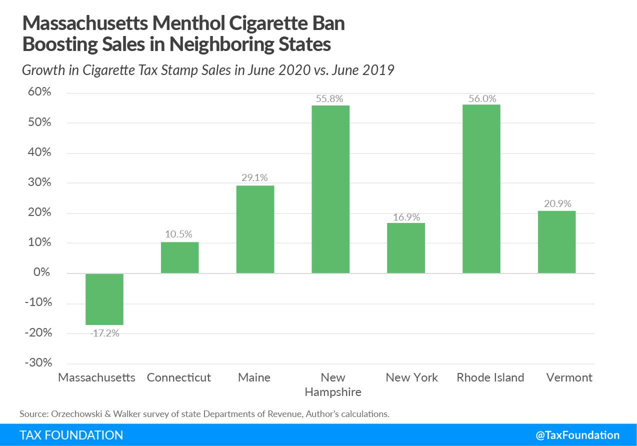 Massachusetts ban on flavored tobacco, Massachusetts ban on flavored cigarettes