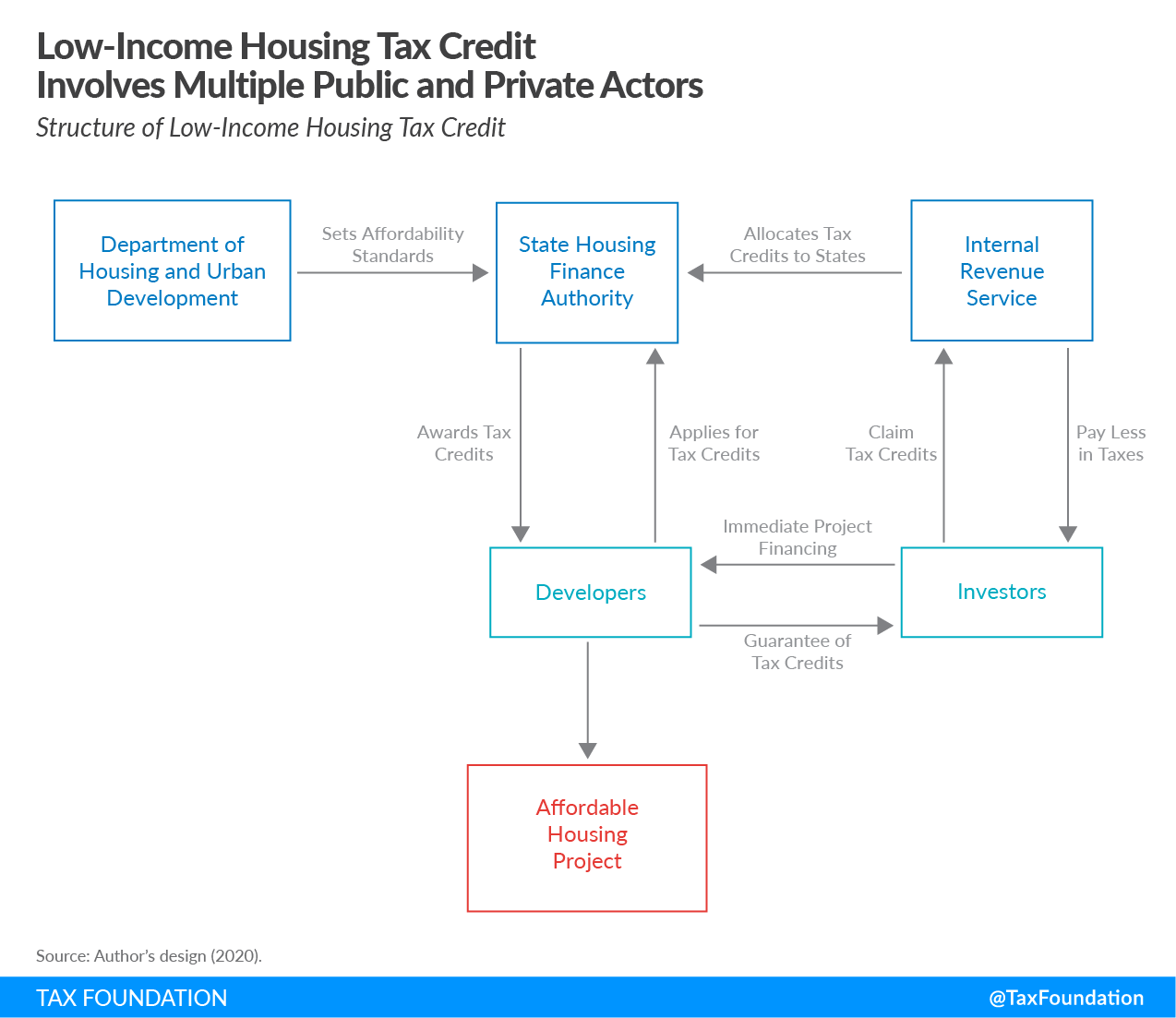The Low-Income Housing Tax Credit (LIHTC)